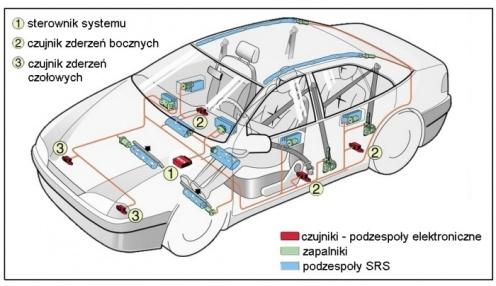 Działanie systemu poduszek powietrznych