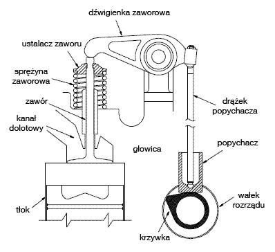 Schemat układu rozrządu
