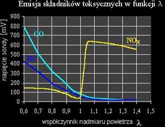 Emisja składników toksycznych wfunkcji współczynnika lambda