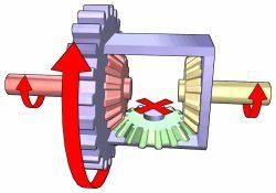 Schemat działania mechanizmu różnicowego