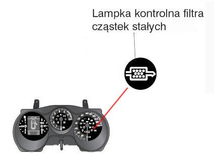 Kontrolka filtra cząstek stałych