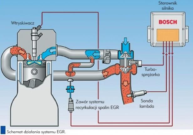 Schemat układu recyrkulacji spalin