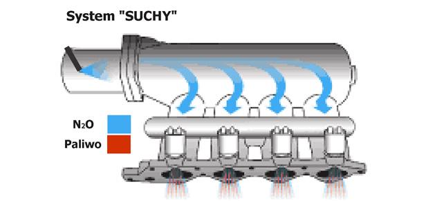 Suchy system wtrysku N2O