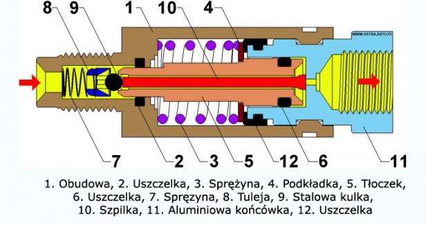 Przekrój korektora wspoczynku / fot.astra.auto.pl