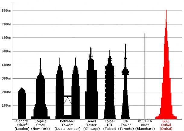 Najwyższe budynki
