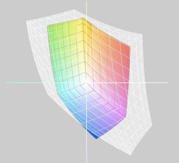 Matryca TN wwiększości laptopów nie gwarantuje pokrycia nawet palety sRGB...