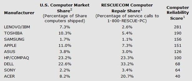 fot. Rescuecom.com