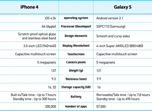 Galaxy S vs iPhone 4