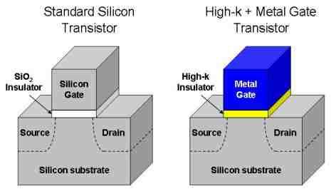 Schemat budowy tranzystora HKMG
