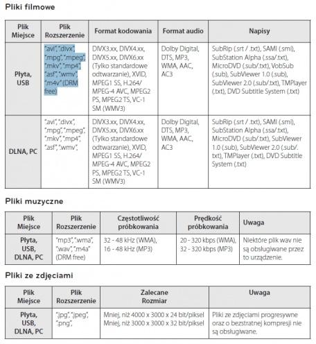 Pełna lista obsługiwanych formatów