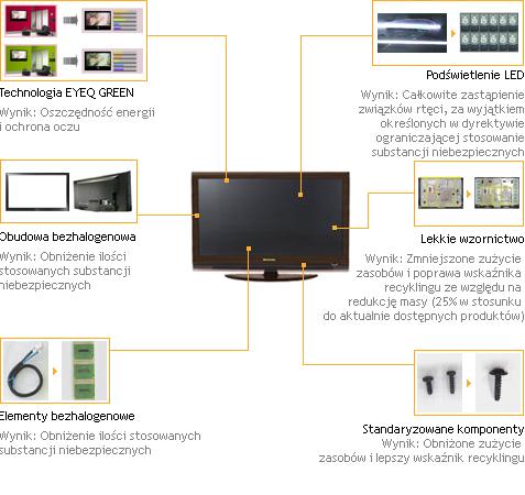 Przyjazne dla środowiska telewizory LG (Fot. LG.com)