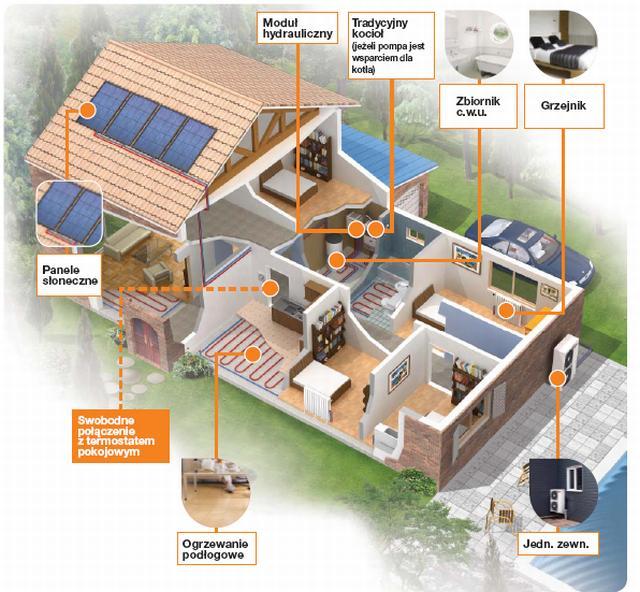 System Therma V naprzykładzie (fot. lgeaircon.com)