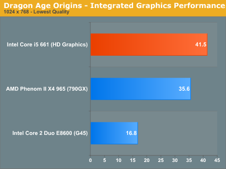 Intel GMA HD - Dragon Age Origins