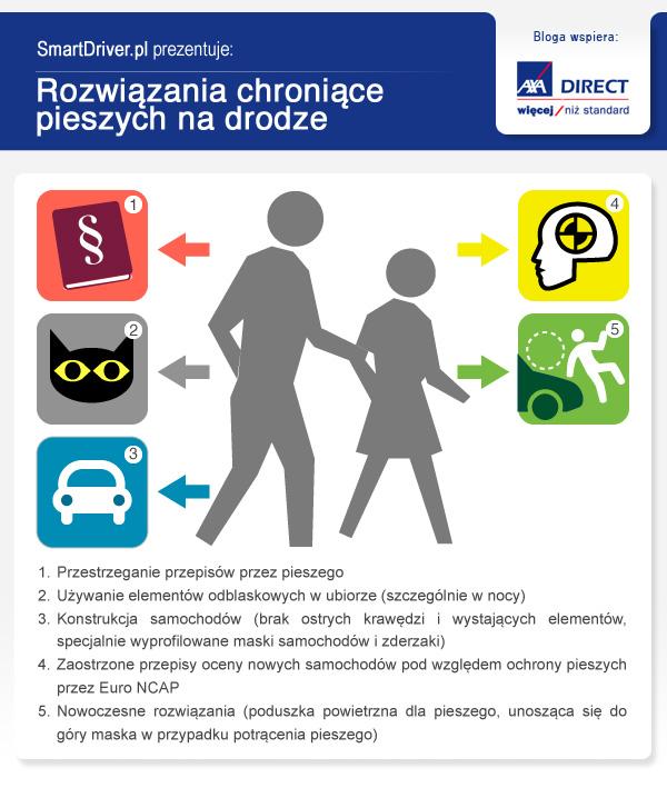 Rozwiązania chroniące pieszych