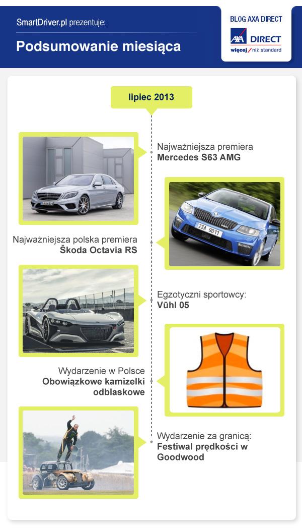 Podsumowanie-miesiaca_lipiec-2013 - Podsumowanie lipca na światowym i krajowym rynku motoryzacyjnym