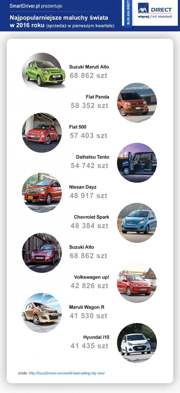 maluchy2016 - Najpopularniejsze na świecie samochody miejskie
