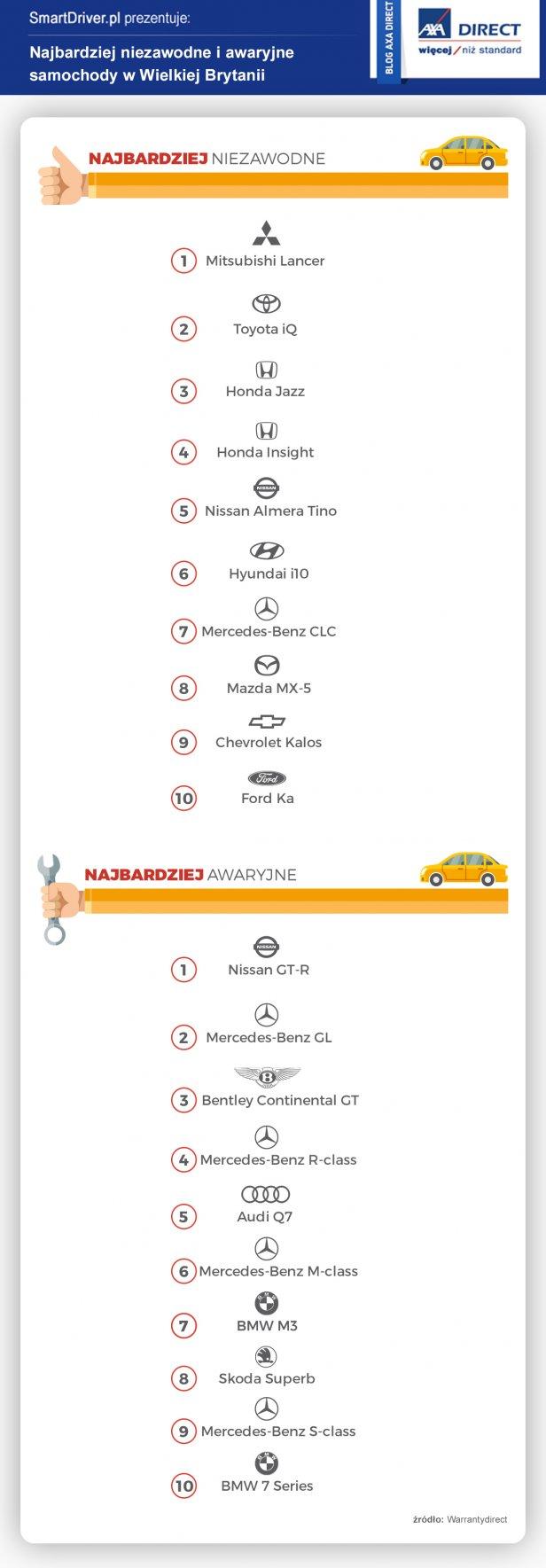 NIEZAWODNE-SAMOCHODY-I-AWARYJNE - Najbardziej niezawodne i awaryjne samochody w Wielkiej Brytanii