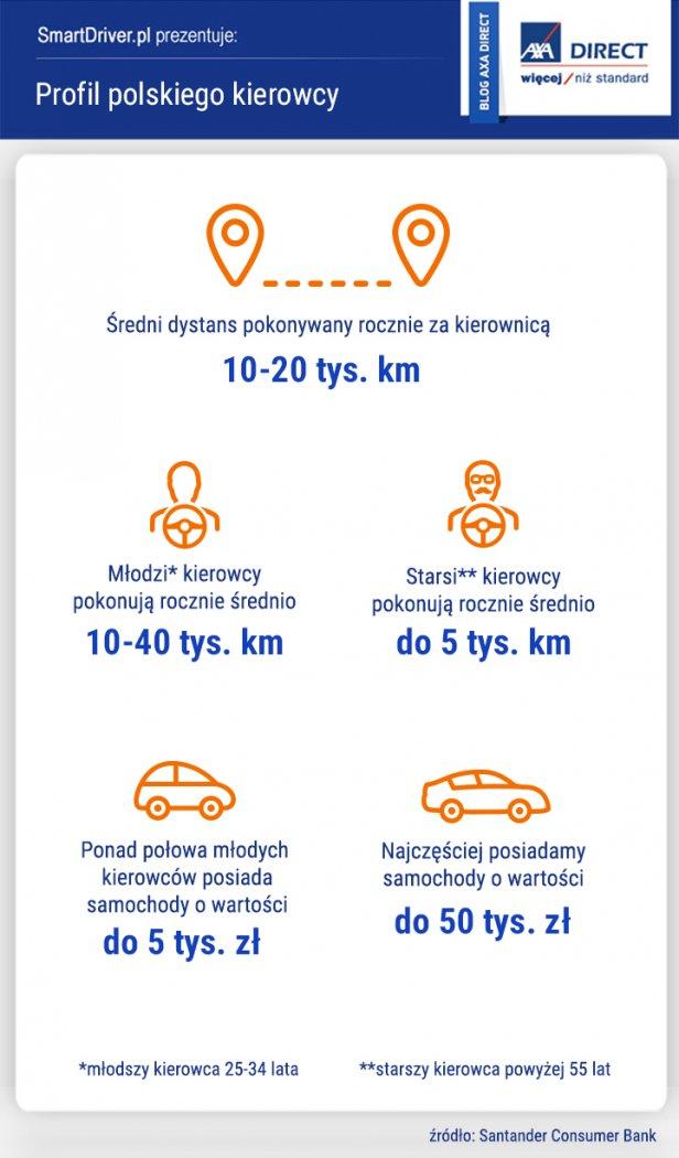 profil_polski_kierowca_infografika - Profil polskiego kierowcy